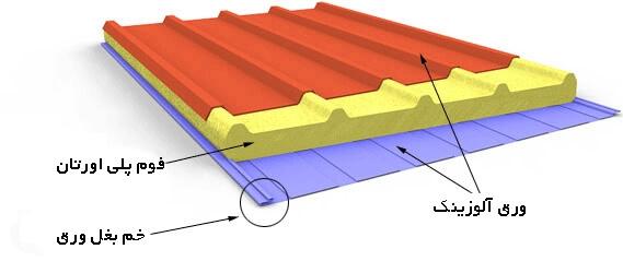ساندویچ پانل پلی یورتان-polyourtan panel